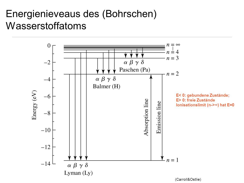 Energienieveaus des (Bohrschen) Wasserstoffatoms