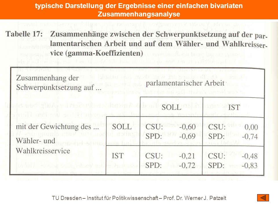 typische Darstellung der Ergebnisse einer einfachen bivariaten Zusammenhangsanalyse