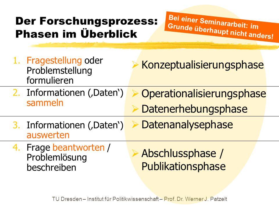 Der Forschungsprozess: Phasen im Überblick
