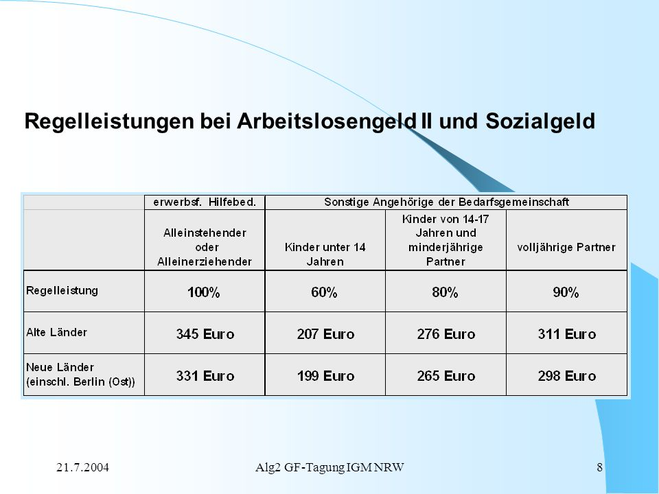 Regelleistungen bei Arbeitslosengeld II und Sozialgeld