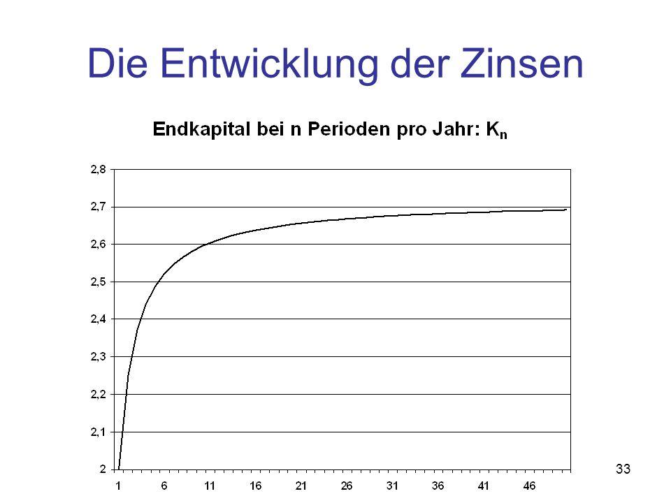 Die Entwicklung der Zinsen