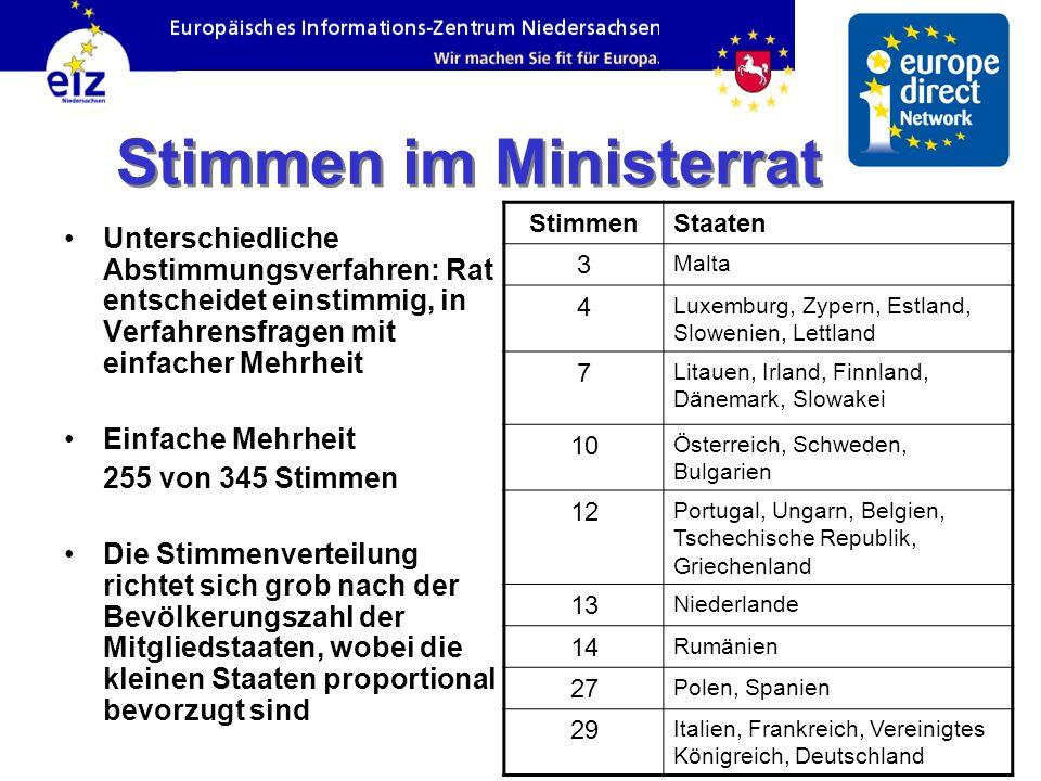 Stimmen im Ministerrat