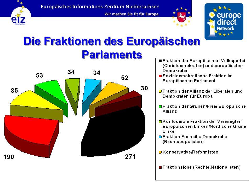 Die Fraktionen des Europäischen Parlaments