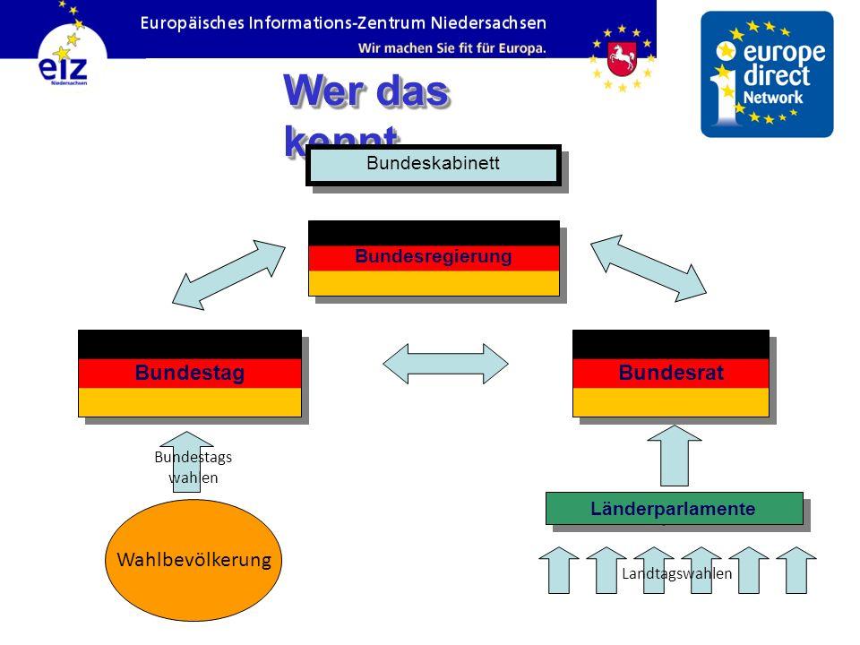 Wer das kennt… Bundestag Bundesrat Wahlbevölkerung Bundeskabinett