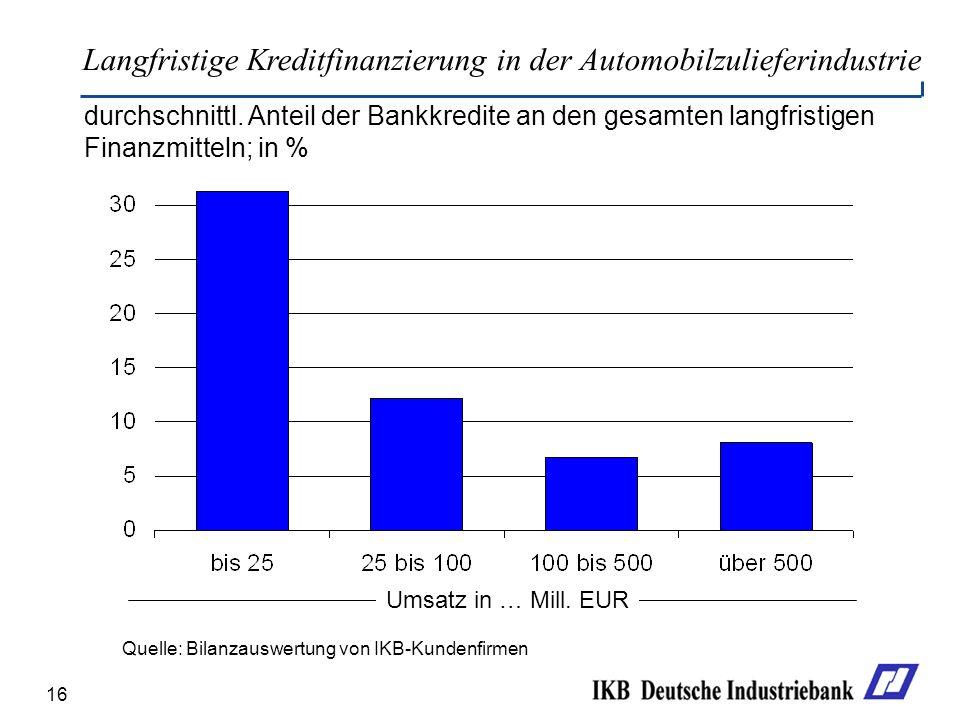 Langfristige Kreditfinanzierung in der Automobilzulieferindustrie