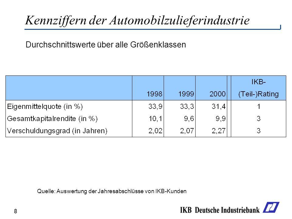 Kennziffern der Automobilzulieferindustrie