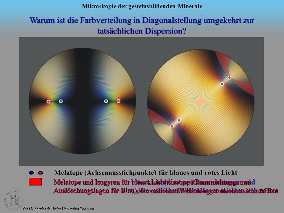 Warum ist die Farbverteilung in Diagonalstellung umgekehrt zur tatsächlichen Dispersion