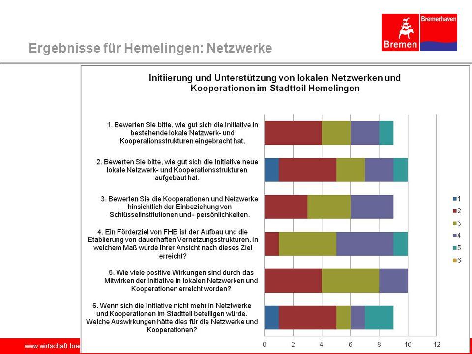 Ergebnisse für Hemelingen: Netzwerke
