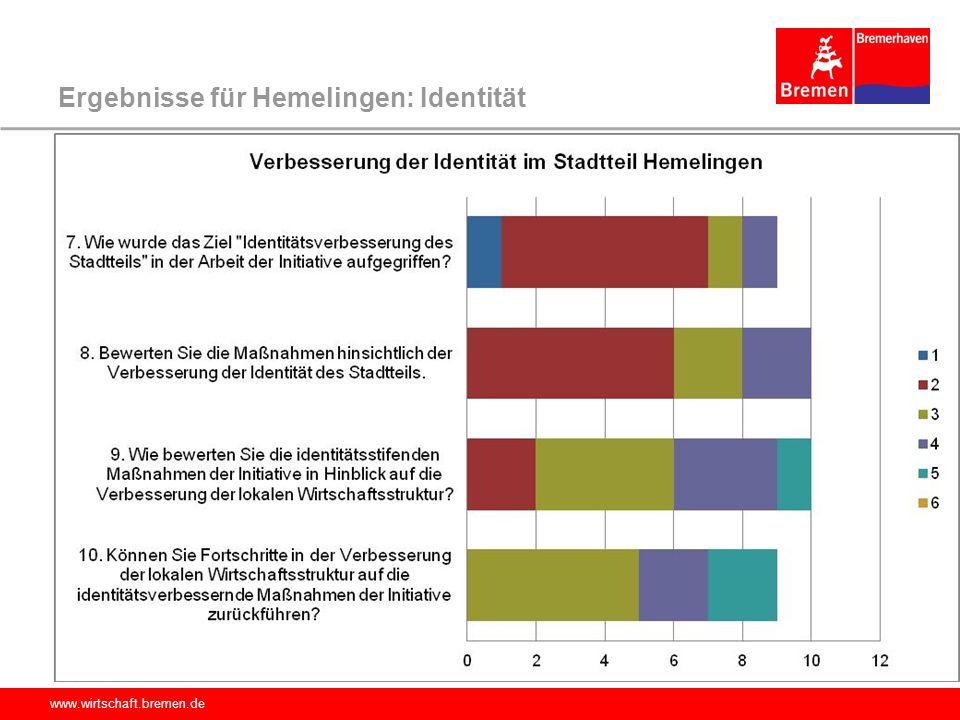 Ergebnisse für Hemelingen: Identität