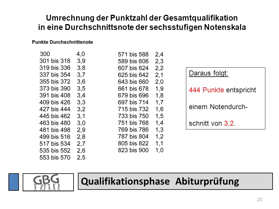 Qualifikationsphase Abiturprüfung