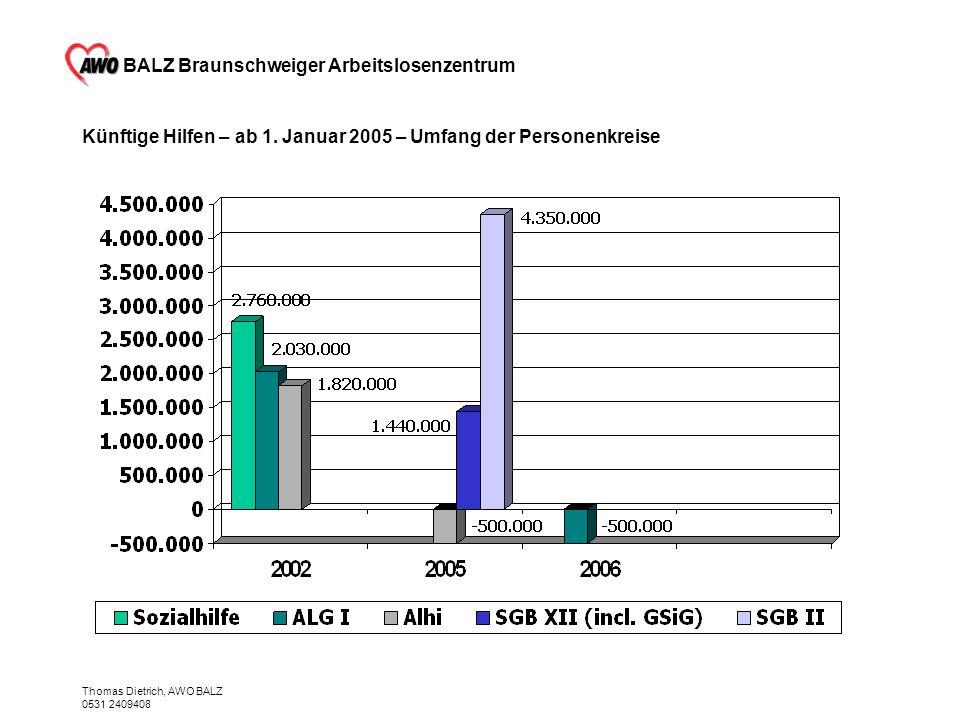 Künftige Hilfen – ab 1. Januar 2005 – Umfang der Personenkreise