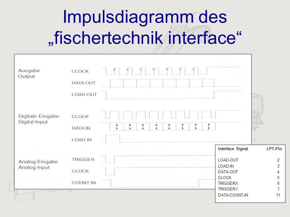 """Impulsdiagramm des """"fischertechnik interface"""