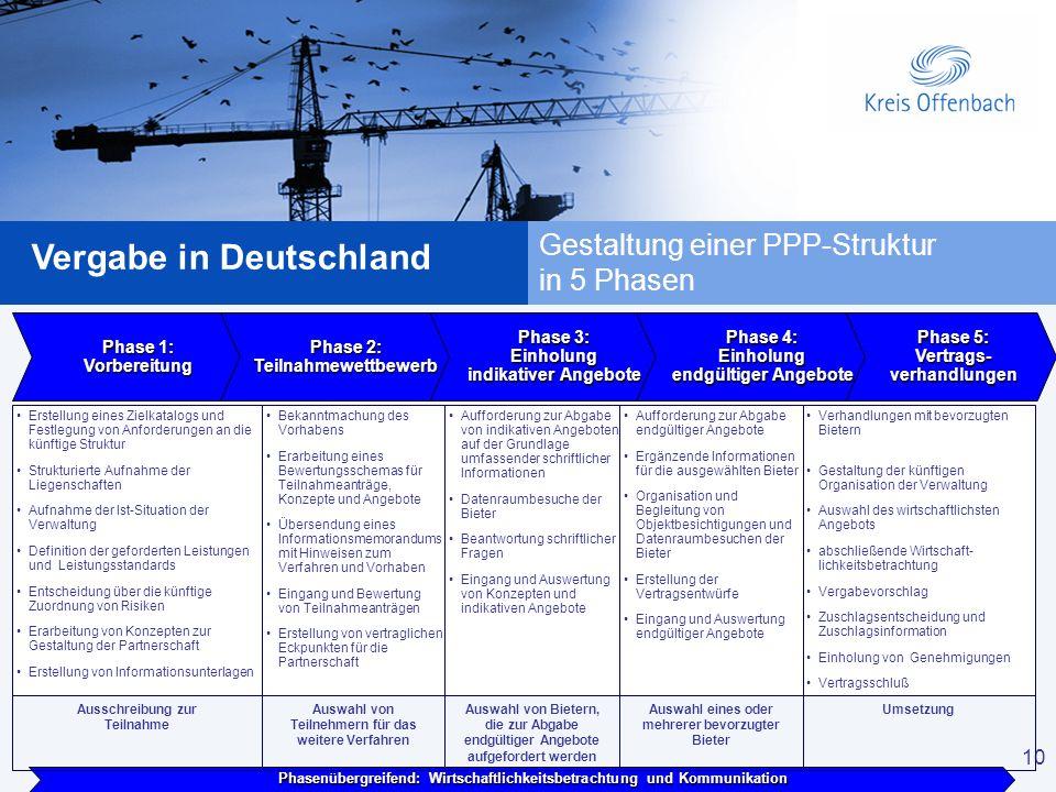 Gestaltung einer PPP-Struktur in 5 Phasen