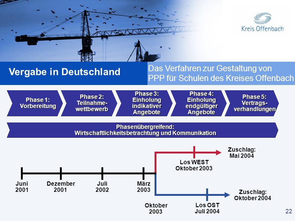 Das Verfahren zur Gestaltung von PPP für Schulen des Kreises Offenbach