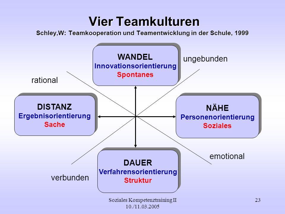 Vier Teamkulturen Schley,W: Teamkooperation und Teamentwicklung in der Schule, 1999