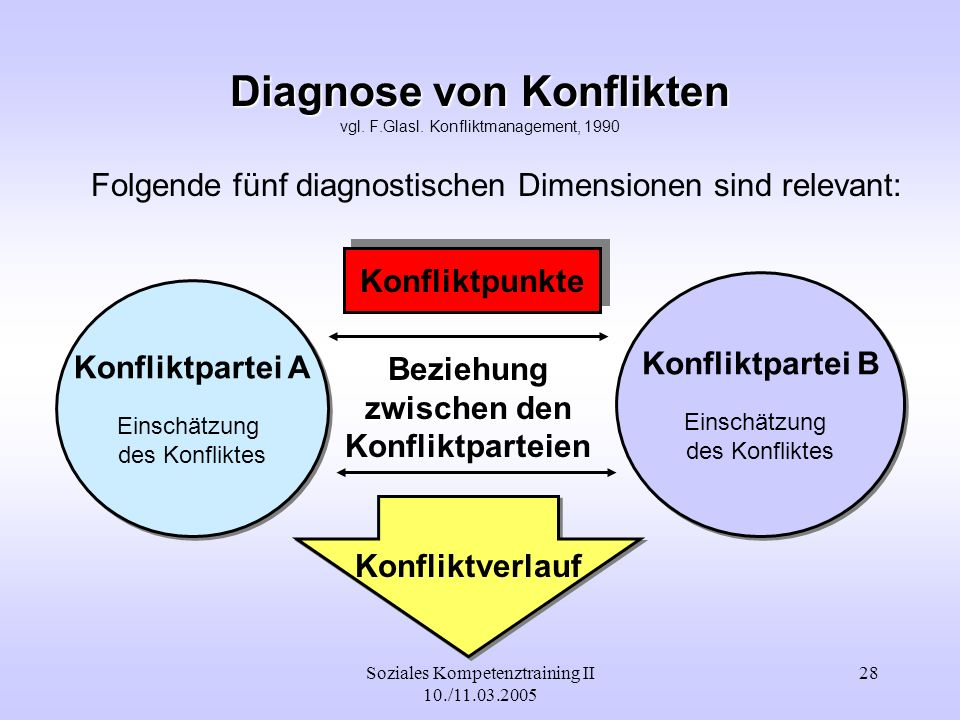 Diagnose von Konflikten vgl. F.Glasl. Konfliktmanagement, 1990