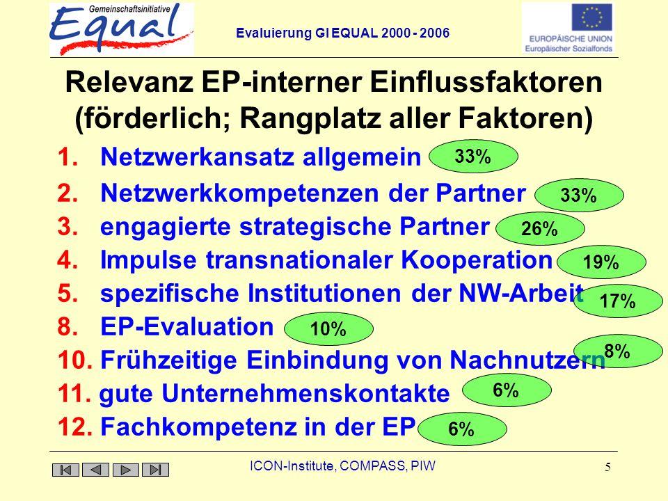 Relevanz EP-interner Einflussfaktoren (förderlich; Rangplatz aller Faktoren)