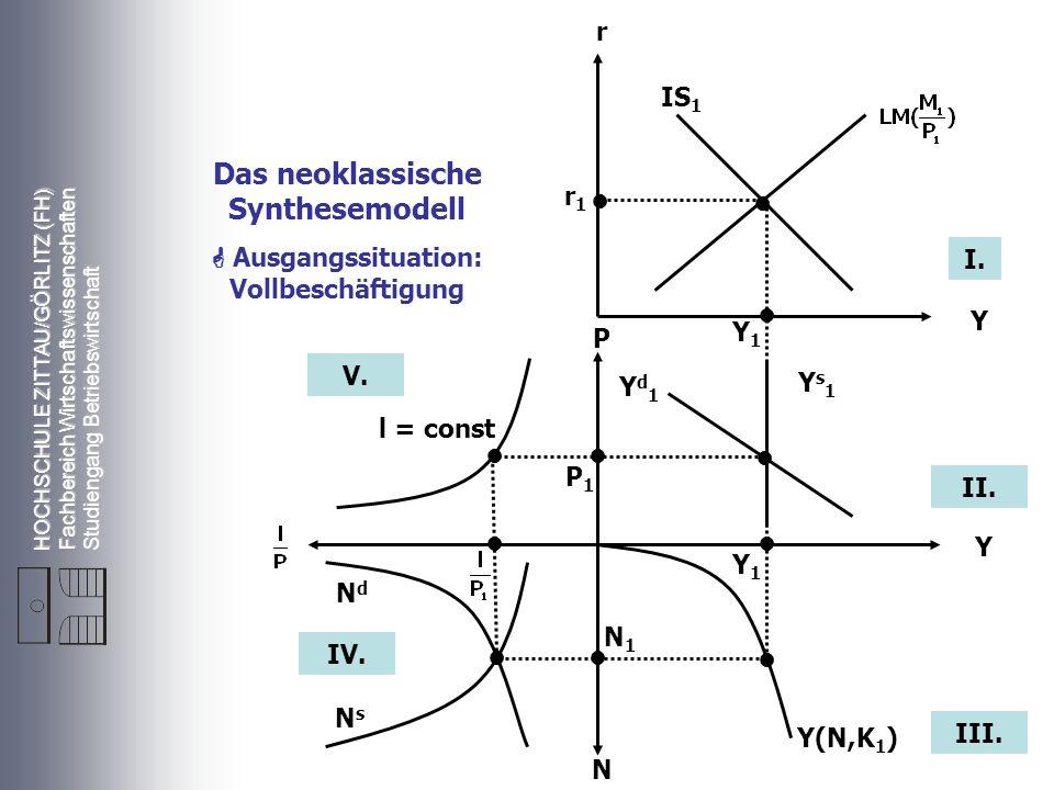 Das neoklassische Synthesemodell • • • • • • • • • • •