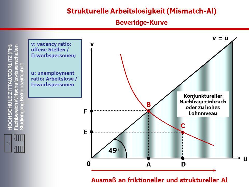 Strukturelle Arbeitslosigkeit (Mismatch-Al) • • • • • •