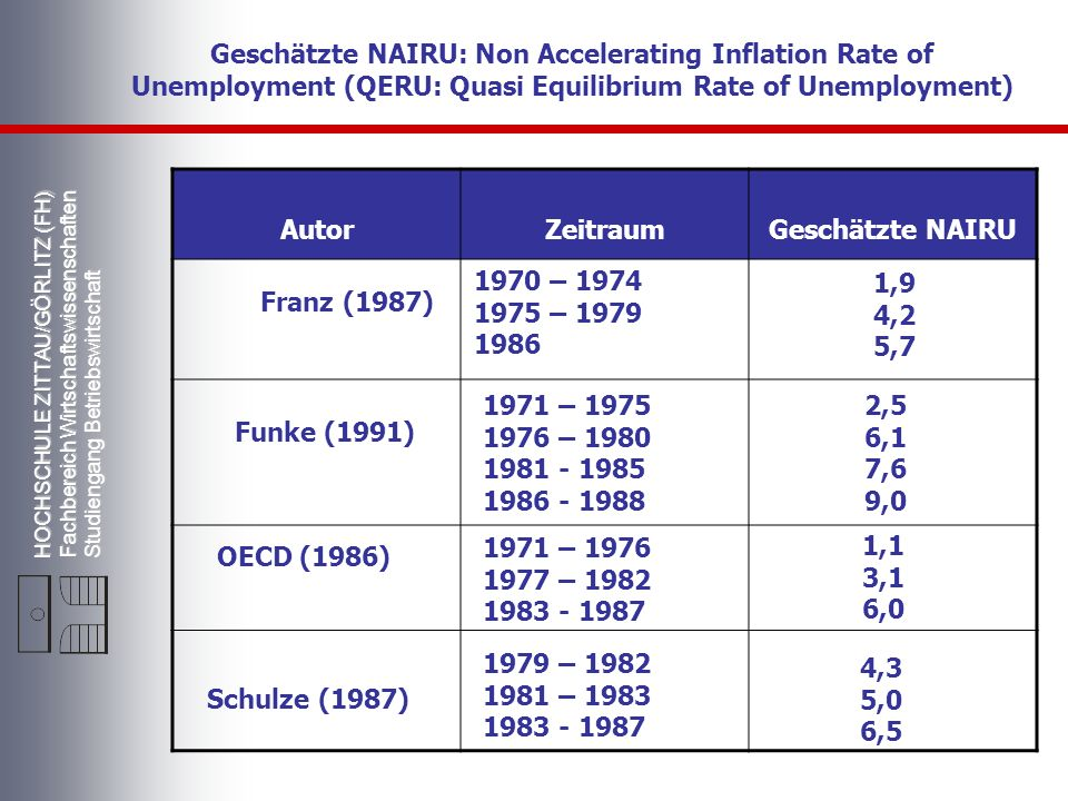 Geschätzte NAIRU: Non Accelerating Inflation Rate of Unemployment (QERU: Quasi Equilibrium Rate of Unemployment)