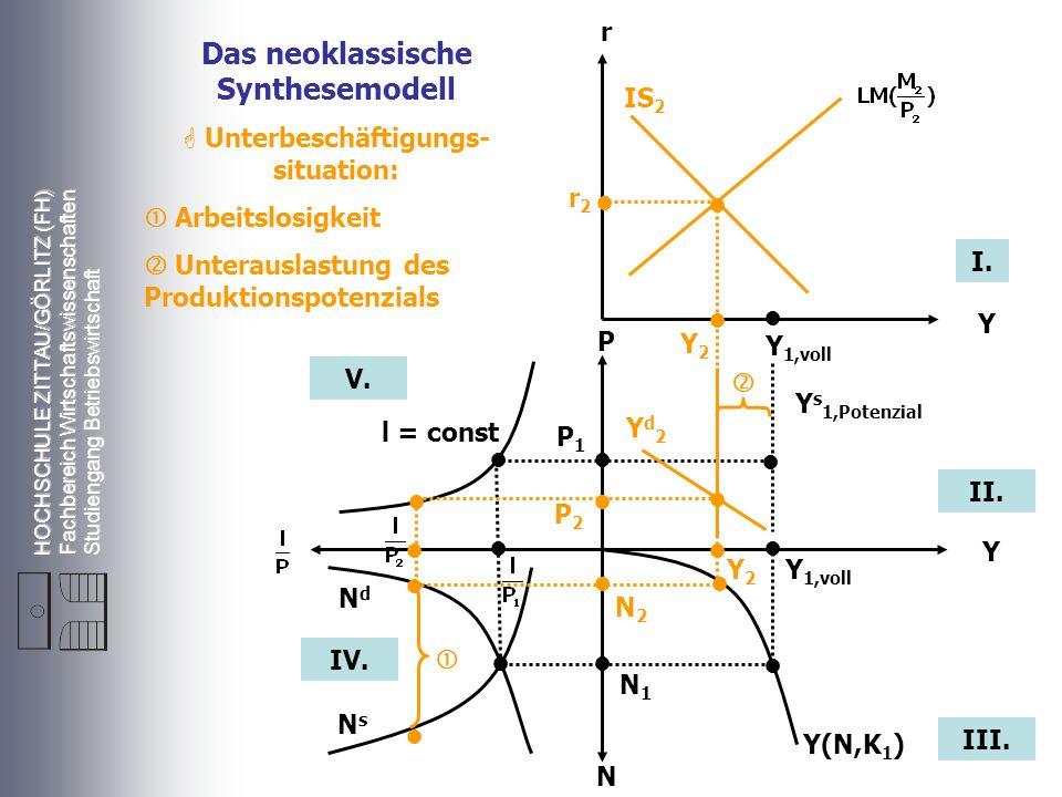 Das neoklassische Synthesemodell Unterbeschäftigungs-situation: