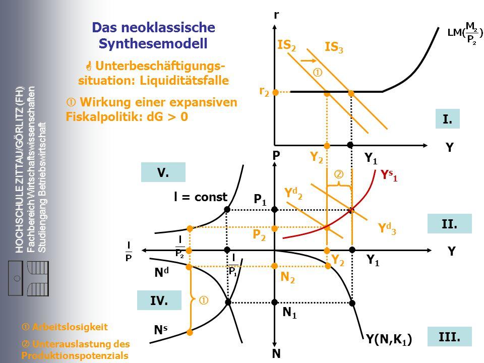 Das neoklassische Synthesemodell