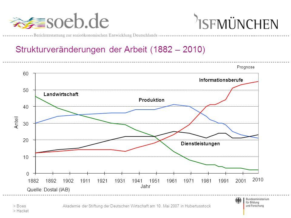 Strukturveränderungen der Arbeit (1882 – 2010)