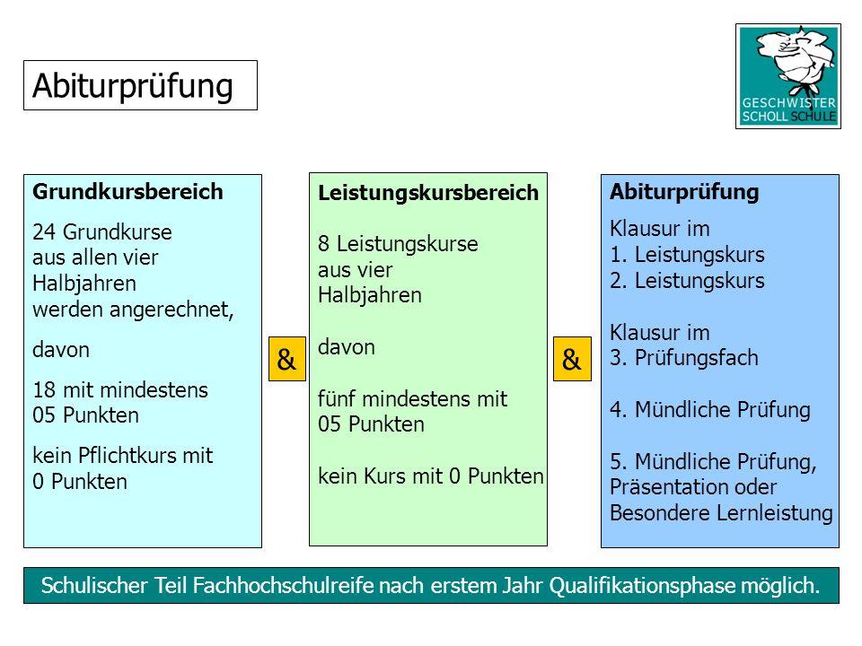 Abiturprüfung & & Grundkursbereich 24 Grundkurse aus allen vier