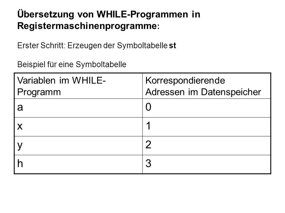 Übersetzung von WHILE-Programmen in Registermaschinenprogramme: Erster Schritt: Erzeugen der Symboltabelle st Beispiel für eine Symboltabelle