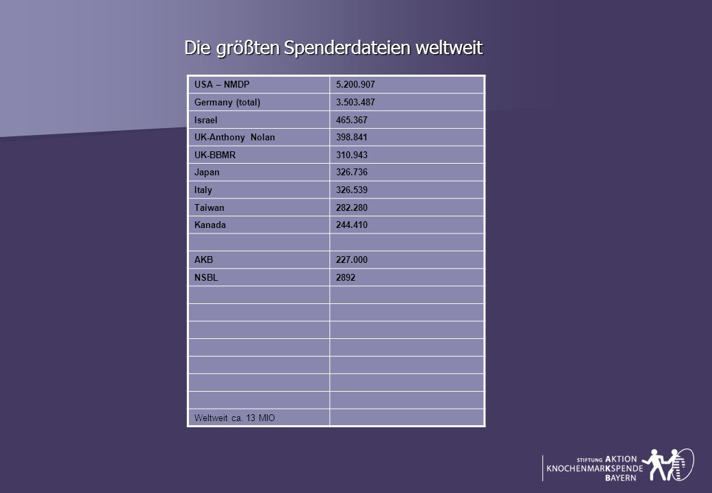 Die größten Spenderdateien weltweit