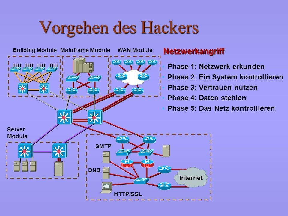 Vorgehen des Hackers Netzwerkangriff Phase 1: Netzwerk erkunden