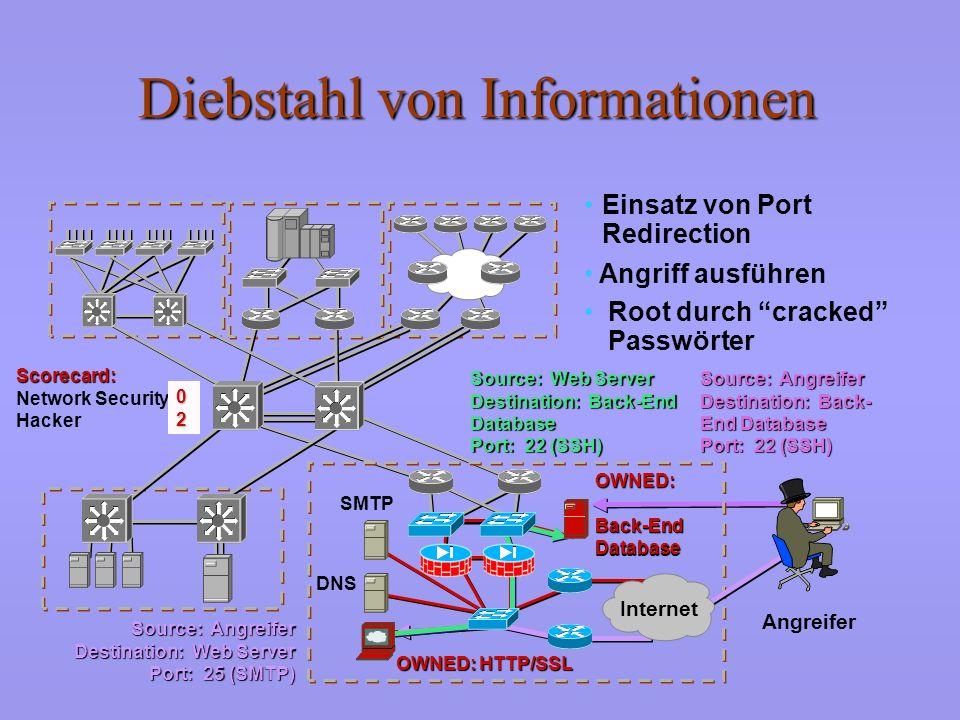 Diebstahl von Informationen