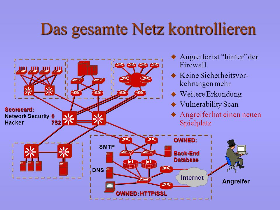 Das gesamte Netz kontrollieren