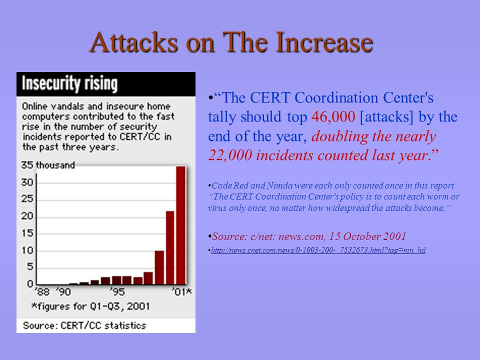 Attacks on The Increase