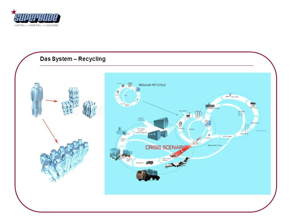 Das System – Recycling