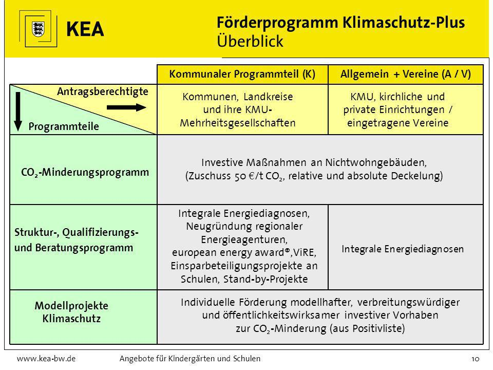 Förderprogramm Klimaschutz-Plus Überblick