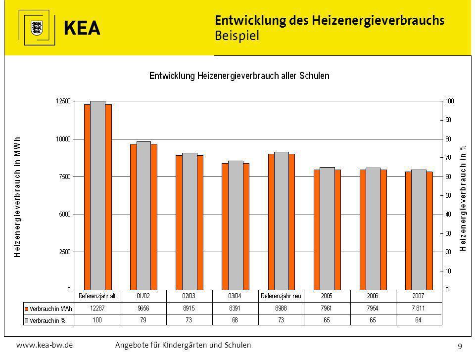 Entwicklung des Heizenergieverbrauchs Beispiel