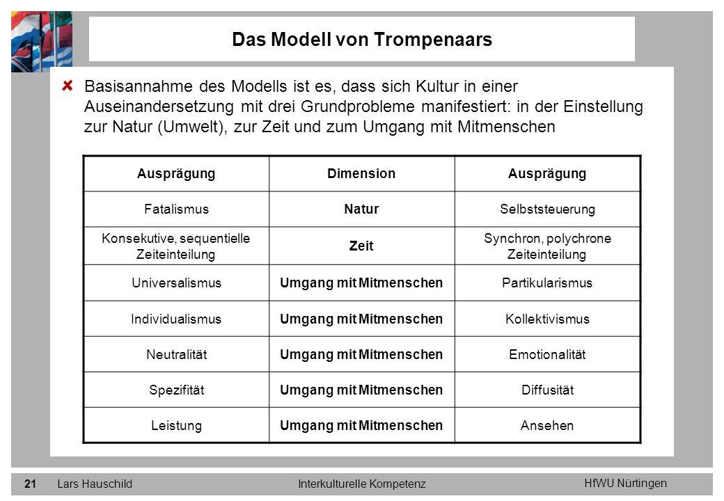 Das Modell von Trompenaars