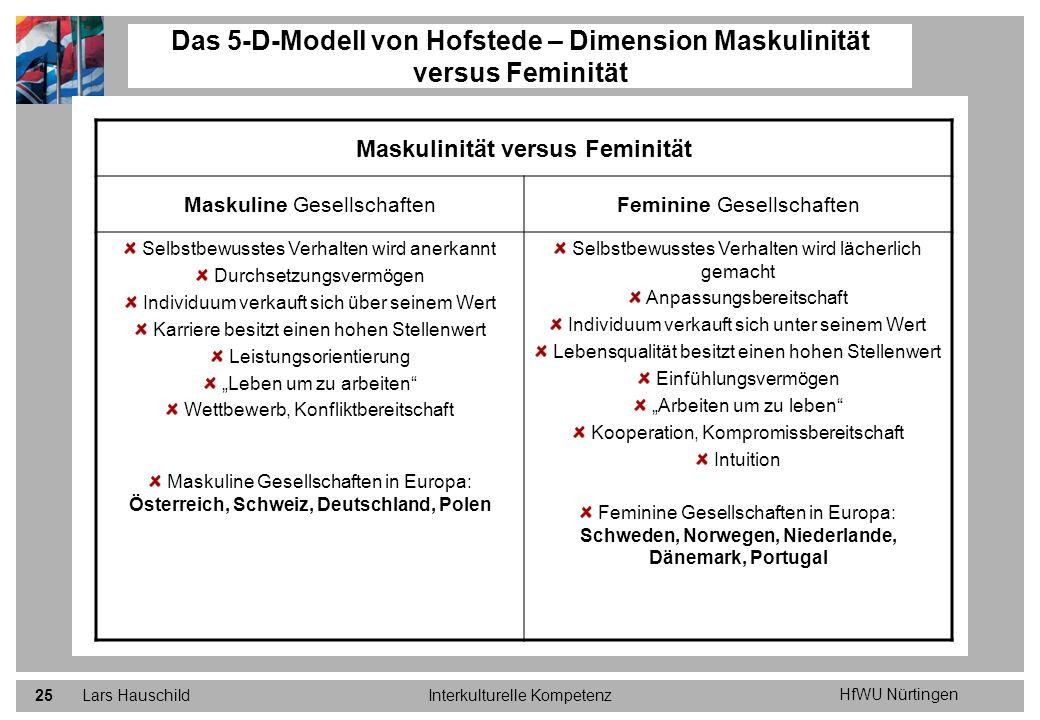 Das 5-D-Modell von Hofstede – Dimension Maskulinität versus Feminität