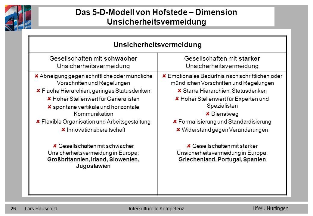 Das 5-D-Modell von Hofstede – Dimension Unsicherheitsvermeidung