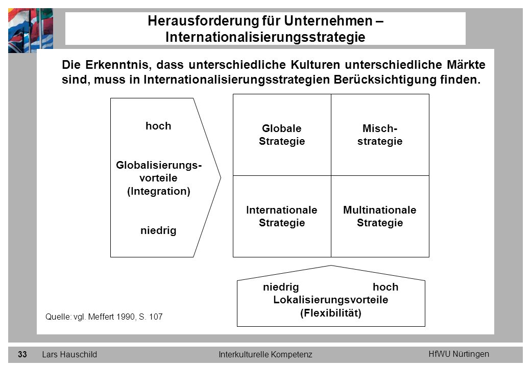Herausforderung für Unternehmen – Internationalisierungsstrategie
