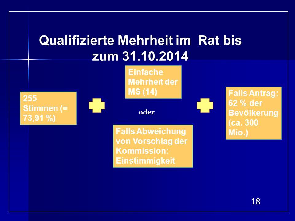 Qualifizierte Mehrheit im Rat bis zum 31.10.2014