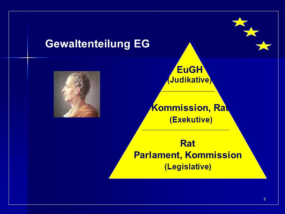 Gewaltenteilung EG EuGH (Judikative) Kommission, Rat (Exekutive) Rat