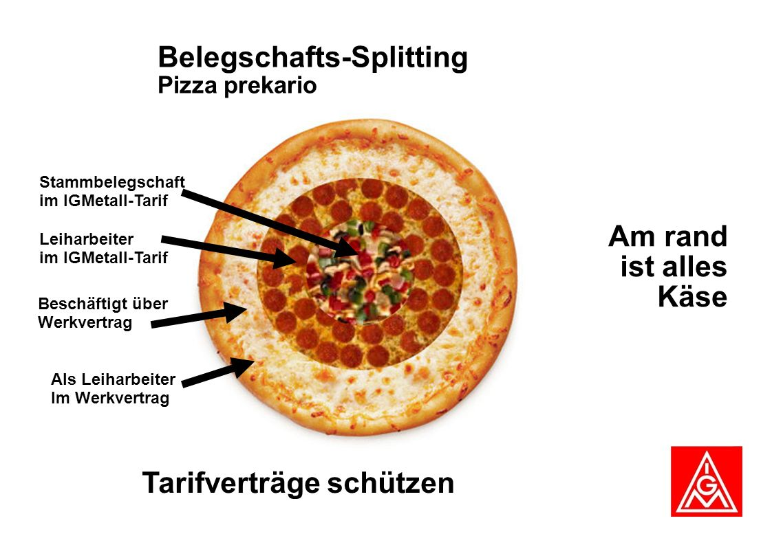Belegschafts-Splitting