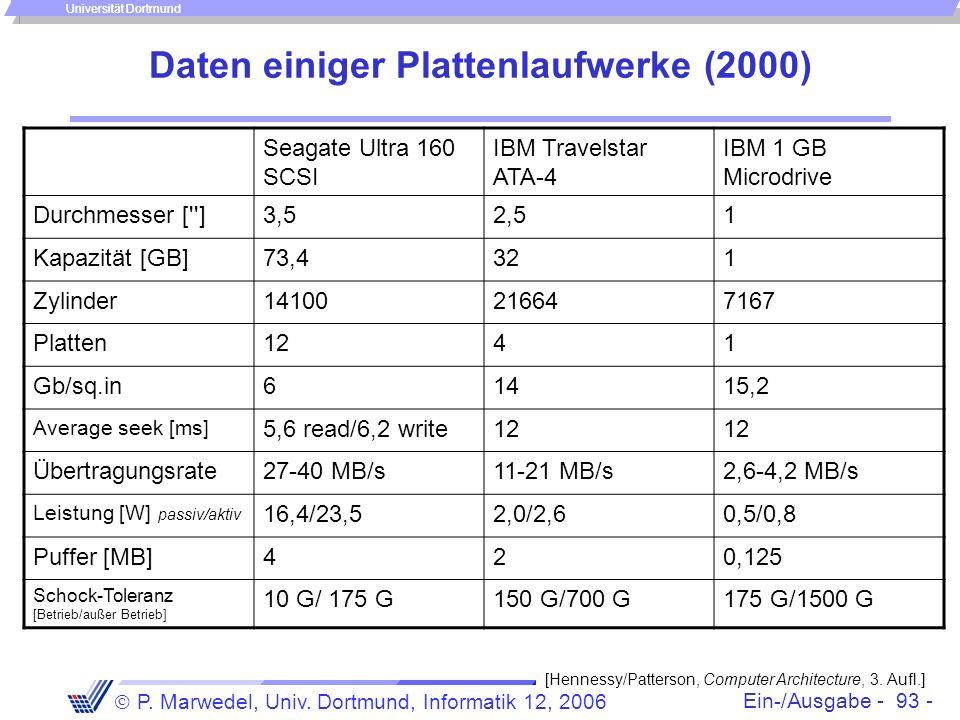 Daten einiger Plattenlaufwerke (2000)
