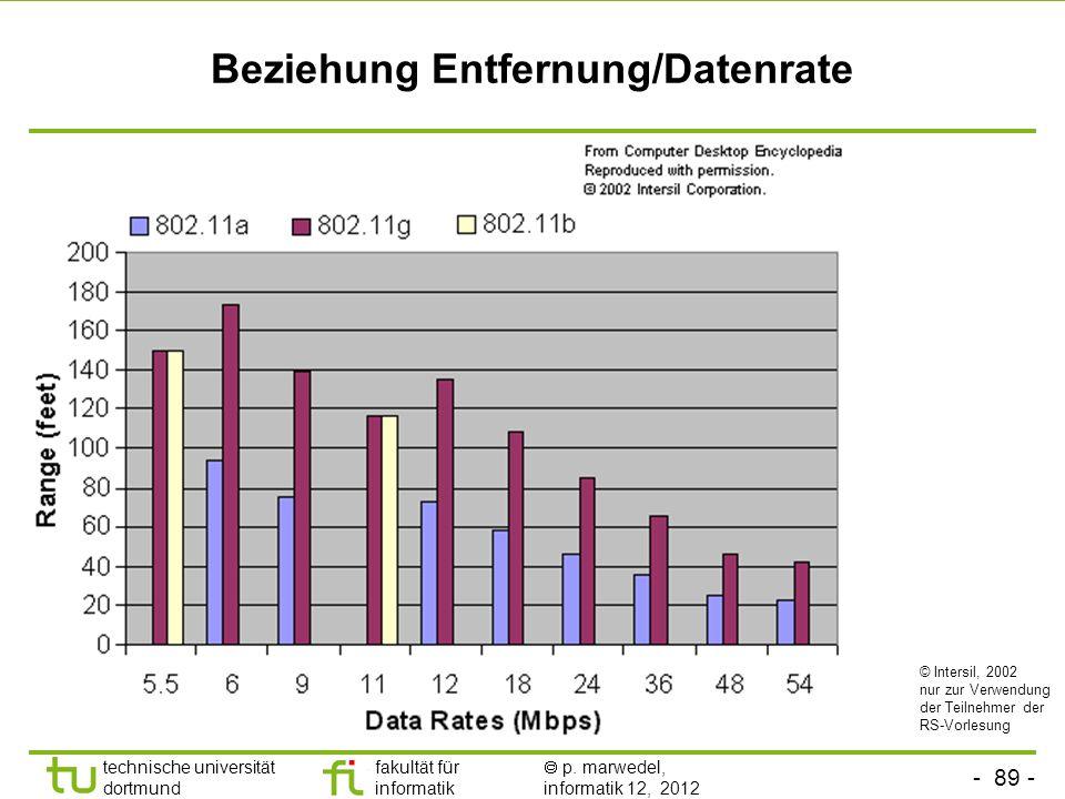 Beziehung Entfernung/Datenrate
