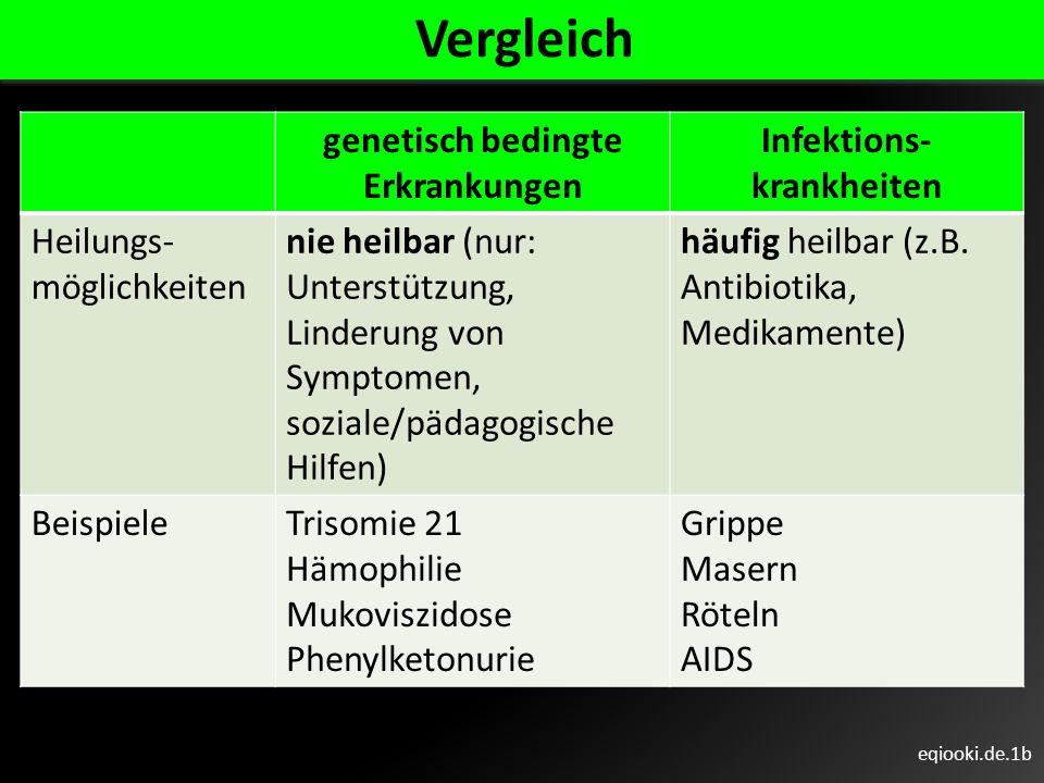 genetisch bedingte Erkrankungen Infektions-krankheiten