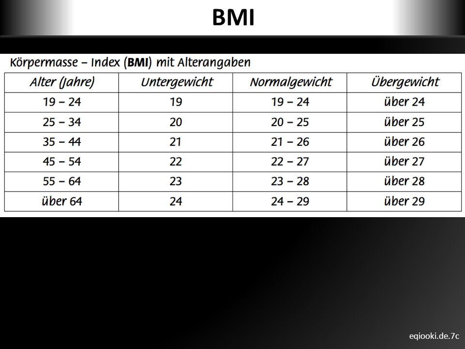 BMI eqiooki.de.7c