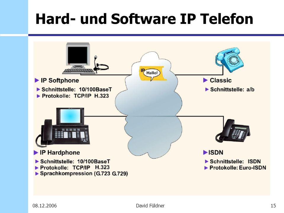 Hard- und Software IP Telefon