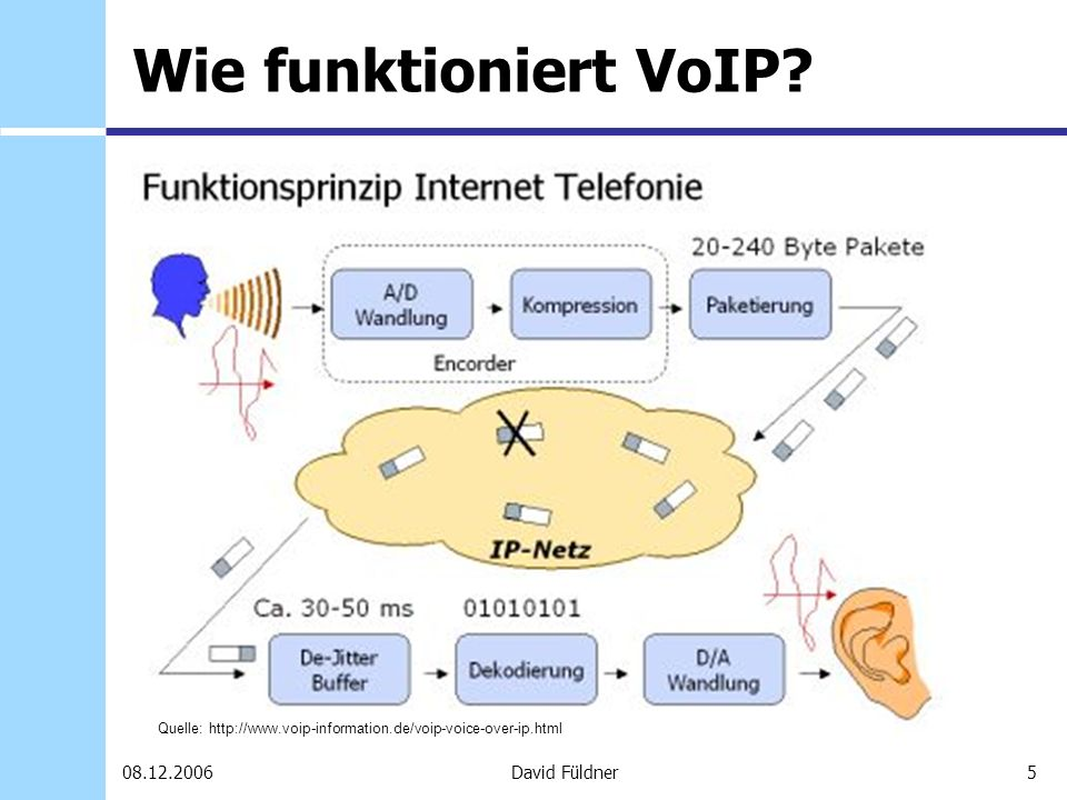 Wie funktioniert VoIP Quelle: http://www.voip-information.de/voip-voice-over-ip.html